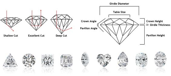The 4Cs of Diamonds